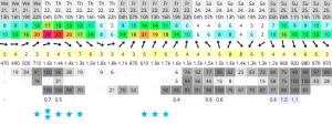 Grafiek windvoorspellingen op Workum, Friesland
